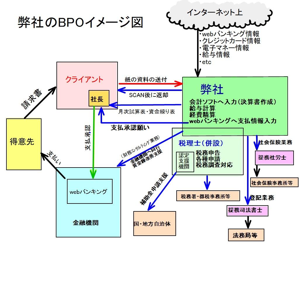 弊社のBPOイメージ図