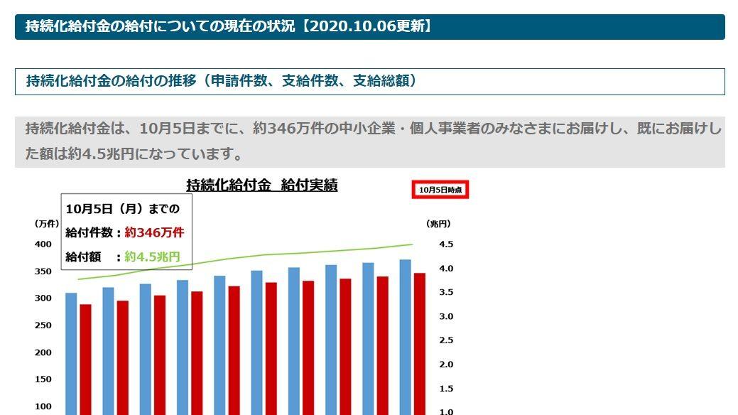 持続化給付金の給付についての現在の状況【2020.10.06更新】
