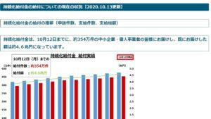 持続化給付金の給付についての現在の状況【2020.10.13更新】